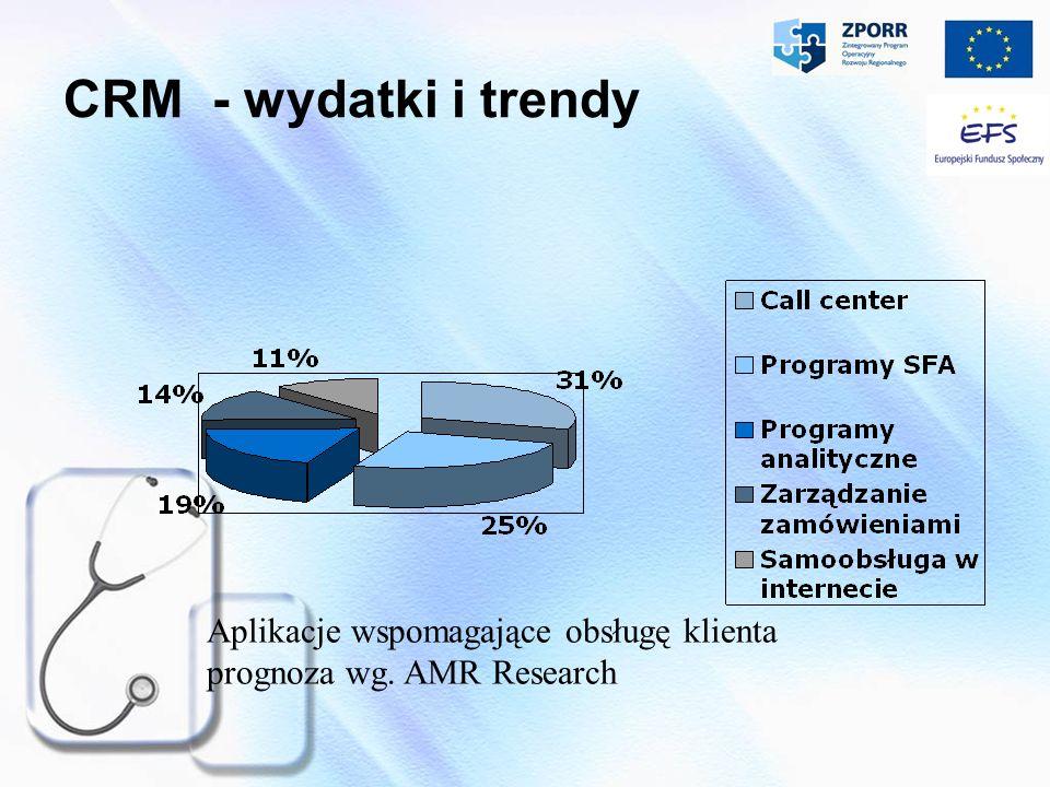 CRM - wydatki i trendy Aplikacje wspomagające obsługę klienta prognoza wg. AMR Research