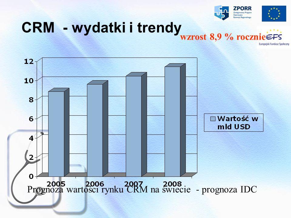 CRM - wydatki i trendy Prognoza wartości rynku CRM na świecie - prognoza IDC wzrost 8,9 % rocznie