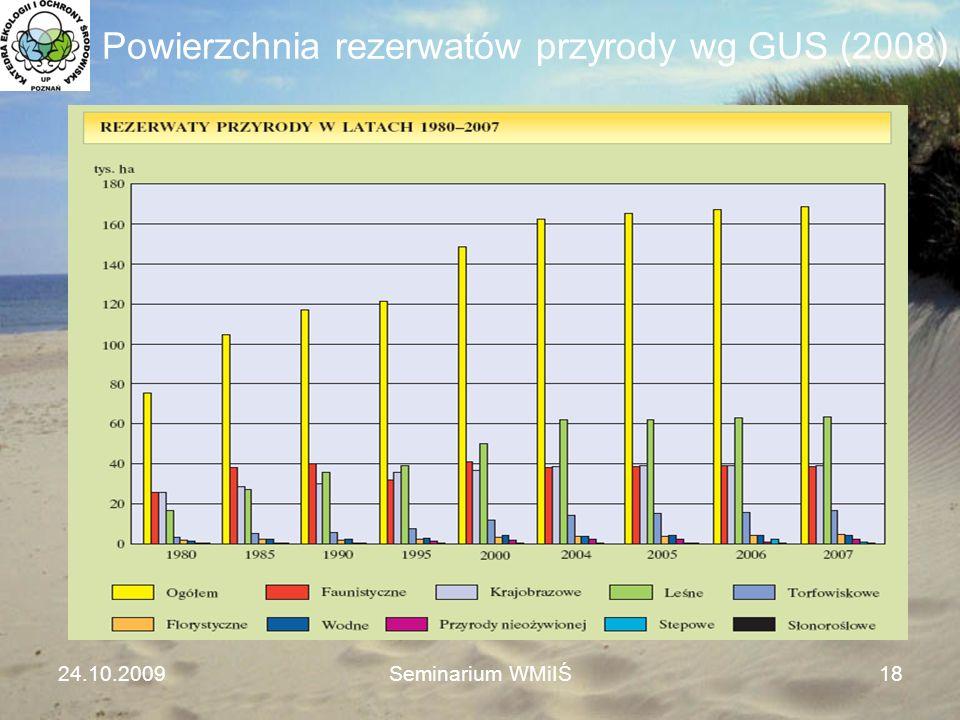 Powierzchnia rezerwatów przyrody wg GUS (2008) 24.10.2009Seminarium WMiIŚ18