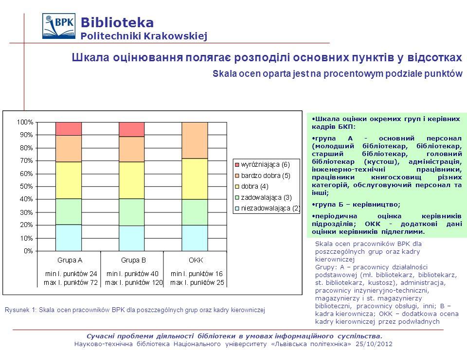 Biblioteka Politechniki Krakowskiej Шкала оцінювання полягає розподілі основних пунктів у відсотках Skala ocen oparta jest na procentowym podziale pun