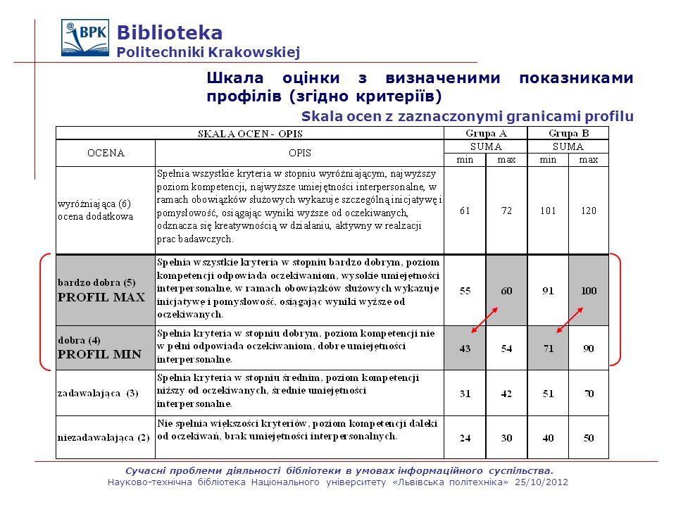 Biblioteka Politechniki Krakowskiej Шкала оцінки з визначеними показниками профілів (згідно критеріїв) Skala ocen z zaznaczonymi granicami profilu Суч