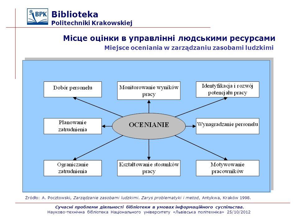 Biblioteka Politechniki Krakowskiej Wypełnione formularze OOP i OOK powinny być przechowywane w dokumentach osobowych pracowników w sekretariacie biblioteki/jednostki.