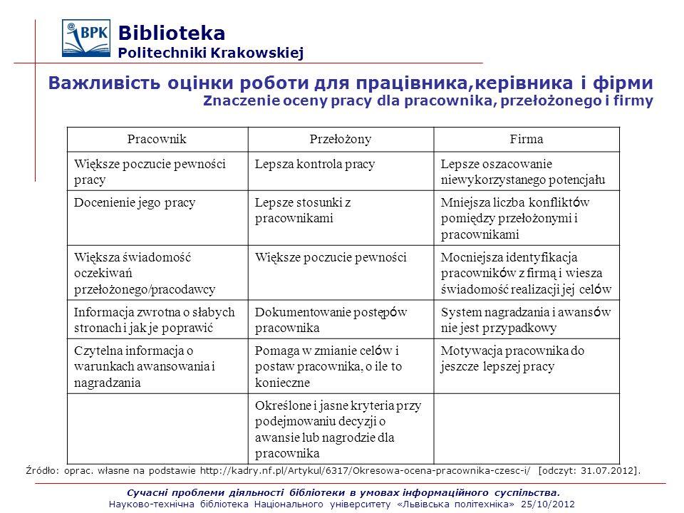 Biblioteka Politechniki Krakowskiej PracownikPrzełożonyFirma Większe poczucie pewności pracy Lepsza kontrola pracyLepsze oszacowanie niewykorzystanego