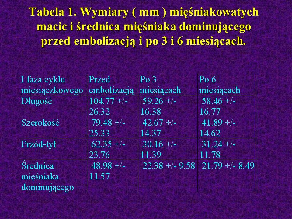 Tabela 1. Wymiary ( mm ) mięśniakowatych macic i średnica mięśniaka dominującego przed embolizacją i po 3 i 6 miesiącach.