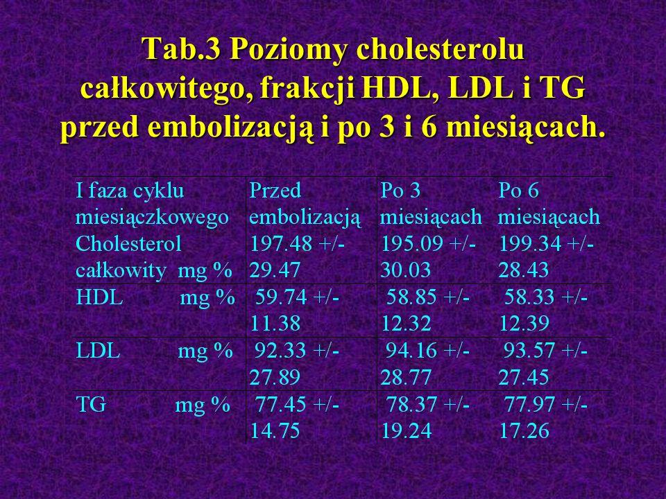 Tab.3 Poziomy cholesterolu całkowitego, frakcji HDL, LDL i TG przed embolizacją i po 3 i 6 miesiącach.
