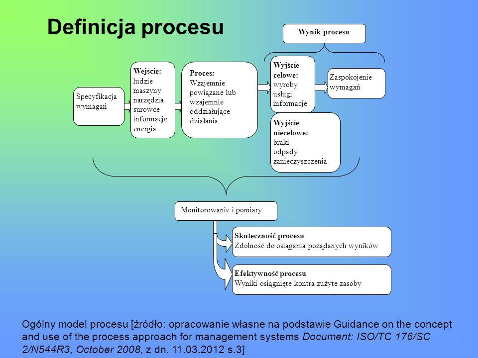 Definicja procesu Wejście: ludzie maszyny narzędzia surowce informacje energia Proces: Wzajemnie powiązane lub wzajemnie oddziałujące działania Monito