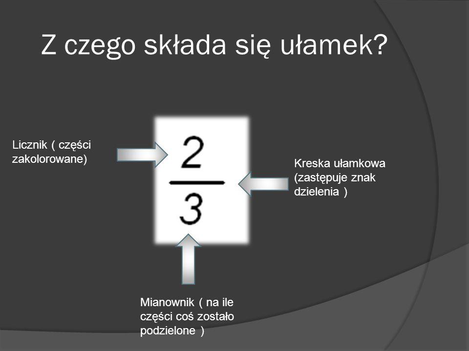 Z czego składa się ułamek? Licznik ( części zakolorowane) Kreska ułamkowa (zastępuje znak dzielenia ) Mianownik ( na ile części coś zostało podzielone
