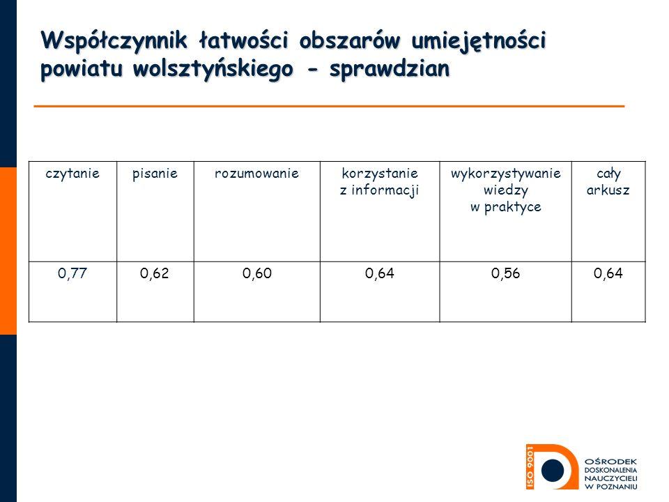 Współczynnik łatwości obszarów umiejętności powiatu wolsztyńskiego - sprawdzian czytaniepisanierozumowaniekorzystanie z informacji wykorzystywanie wiedzy w praktyce cały arkusz 0,770,620,600,640,560,64