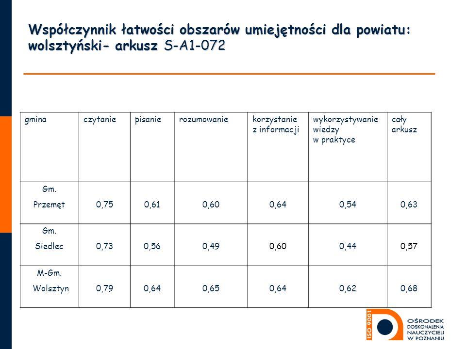 Współczynnik łatwości obszarów umiejętności dla powiatu: wolsztyński- arkusz S-A1-072 gminaczytaniepisanierozumowaniekorzystanie z informacji wykorzystywanie wiedzy w praktyce cały arkusz Gm.