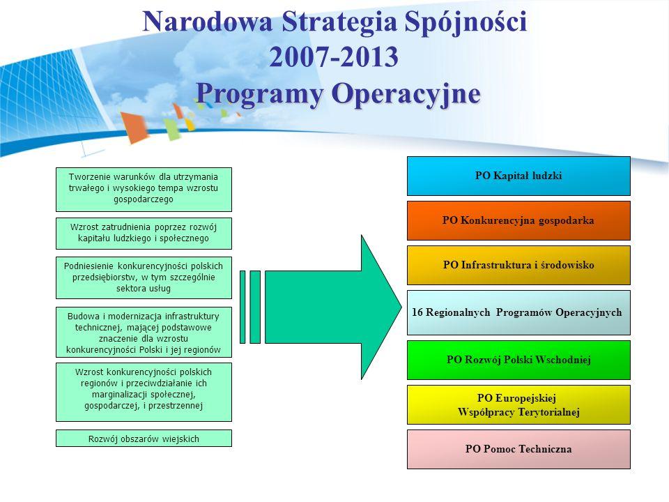 Narodowa Strategia Spójności 2007-2013 Programy Operacyjne Programy Operacyjne Wzrost zatrudnienia poprzez rozwój kapitału ludzkiego i społecznego Podniesienie konkurencyjności polskich przedsiębiorstw, w tym szczególnie sektora usług Tworzenie warunków dla utrzymania trwałego i wysokiego tempa wzrostu gospodarczego Budowa i modernizacja infrastruktury technicznej, mającej podstawowe znaczenie dla wzrostu konkurencyjności Polski i jej regionów Wzrost konkurencyjności polskich regionów i przeciwdziałanie ich marginalizacji społecznej, gospodarczej, i przestrzennej Rozwój obszarów wiejskich 16 Regionalnych Programów Operacyjnych PO Rozwój Polski Wschodniej PO Europejskiej Współpracy Terytorialnej PO Infrastruktura i środowisko PO Kapitał ludzki PO Konkurencyjna gospodarka PO Pomoc Techniczna