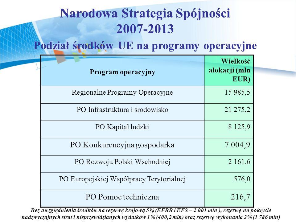 Narodowa Strategia Spójności 2007-2013 Podział środków UE na programy operacyjne Bez uwzględnienia środków na rezerwę krajową 5% (EFRR i EFS – 2 001 mln ), rezerwę na pokrycie nadzwyczajnych strat i nieprzewidzianych wydatków 1% (400,2 mln) oraz rezerwę wykonania 3% (1 786 mln) Program operacyjny Wielkość alokacji (mln EUR) Regionalne Programy Operacyjne15 985,5 PO Infrastruktura i środowisko21 275,2 PO Kapitał ludzki8 125,9 PO Konkurencyjna gospodarka7 004,9 PO Rozwoju Polski Wschodniej2 161,6 PO Europejskiej Współpracy Terytorialnej576,0 PO Pomoc techniczna216,7