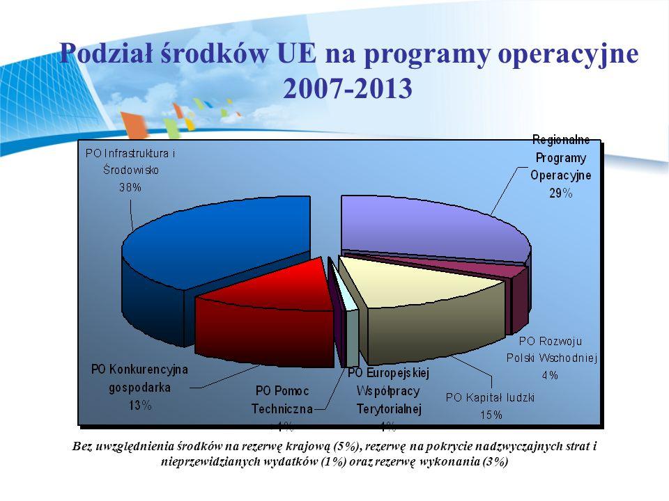Podział środków UE na programy operacyjne 2007-2013 Bez uwzględnienia środków na rezerwę krajową (5%), rezerwę na pokrycie nadzwyczajnych strat i nieprzewidzianych wydatków (1%) oraz rezerwę wykonania (3%)