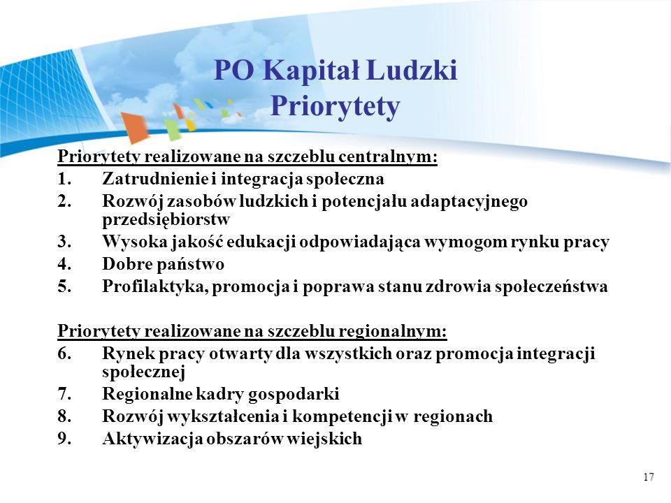 17 PO Kapitał Ludzki Priorytety Priorytety realizowane na szczeblu centralnym: 1.Zatrudnienie i integracja społeczna 2.Rozwój zasobów ludzkich i potencjału adaptacyjnego przedsiębiorstw 3.Wysoka jakość edukacji odpowiadająca wymogom rynku pracy 4.Dobre państwo 5.Profilaktyka, promocja i poprawa stanu zdrowia społeczeństwa Priorytety realizowane na szczeblu regionalnym: 6.
