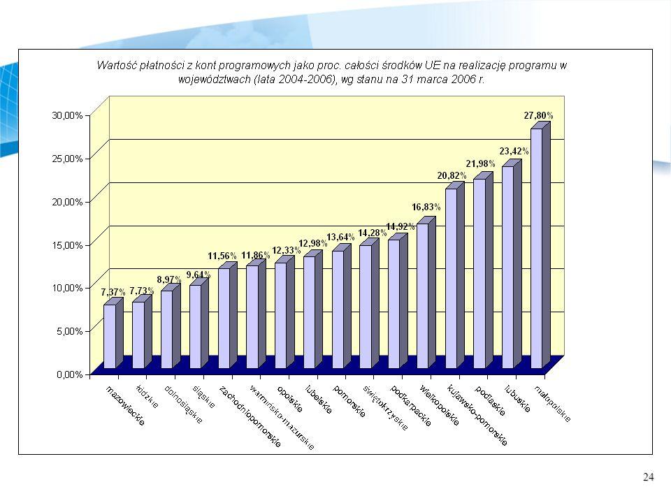 25 Ministerstwo Rozwoju Regionalnego Ul.
