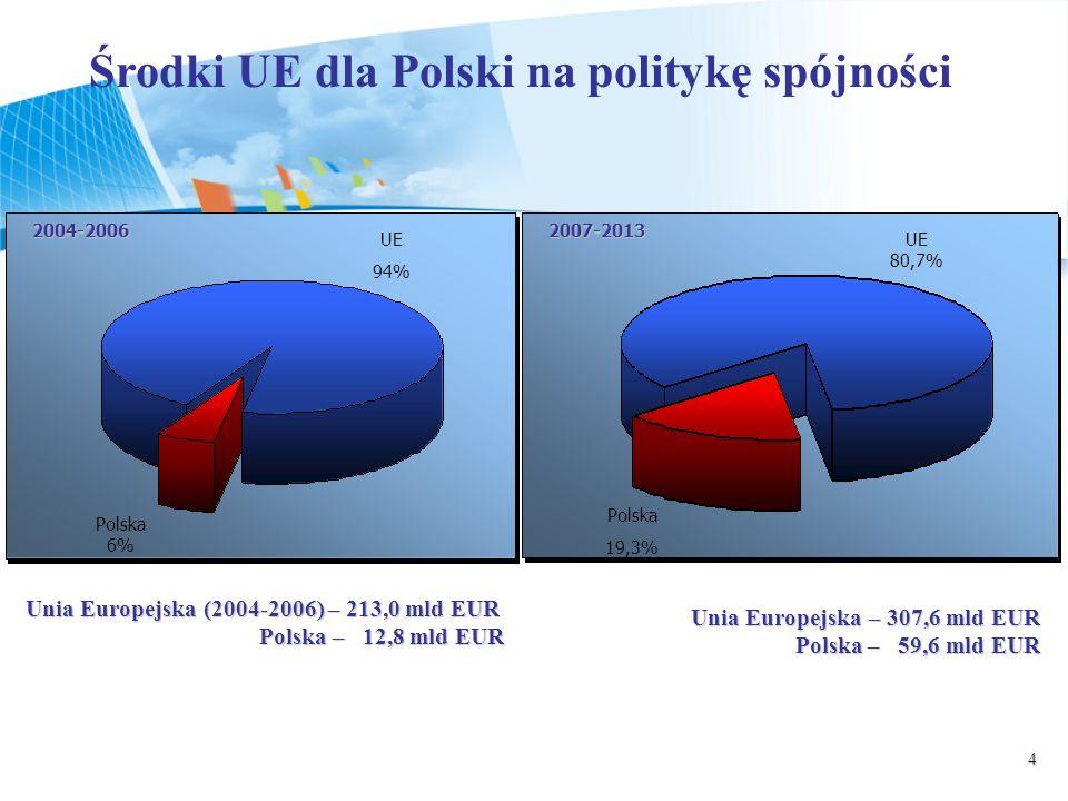 4 Środki UE dla Polski na politykę spójności 2004-20062007-2013 UE 94% Polska 6% UE 80,7% Polska 19,3% Unia Europejska (2004-2006) – 213,0 mld EUR Polska – 12,8 mld EUR Unia Europejska – 307,6 mld EUR Polska – 59,6 mld EUR