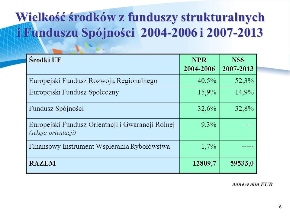 6 Wielkość środków z funduszy strukturalnych i Funduszu Spójności 2004-2006 i 2007-2013 Środki UE NPR 2004-2006 NSS 2007-2013 Europejski Fundusz Rozwoju Regionalnego40,5%52,3% Europejski Fundusz Społeczny15,9%14,9% Fundusz Spójności32,6%32,8% Europejski Fundusz Orientacji i Gwarancji Rolnej (sekcja orientacji) 9,3%----- Finansowy Instrument Wspierania Rybołówstwa1,7%----- RAZEM12809,759533,0 dane w mln EUR