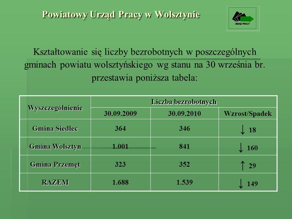 Powiatowy Urząd Pracy w Wolsztynie Kształtowanie się liczby bezrobotnych w poszczególnych gminach powiatu wolsztyńskiego wg stanu na 30 września br.