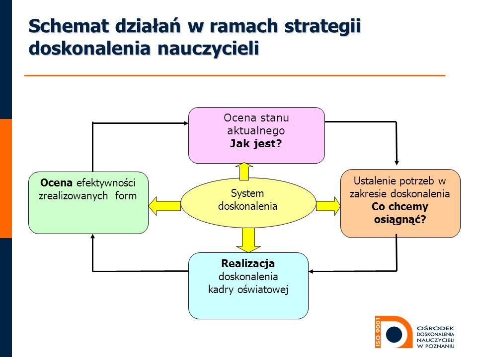 Schemat działań w ramach strategii doskonalenia nauczycieli System doskonalenia Ocena efektywności zrealizowanych form Realizacja doskonalenia kadry oświatowej Ocena stanu aktualnego Jak jest.