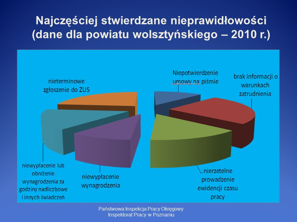 Najczęściej stwierdzane nieprawidłowości (dane dla powiatu wolsztyńskiego – 2010 r.) Państwowa Inspekcja Pracy Okręgowy Inspektorat Pracy w Poznaniu