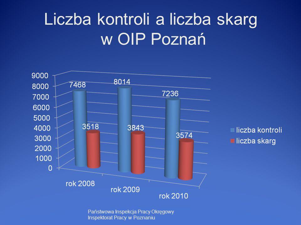 Liczba kontroli a liczba skarg w OIP Poznań Państwowa Inspekcja Pracy Okręgowy Inspektorat Pracy w Poznaniu