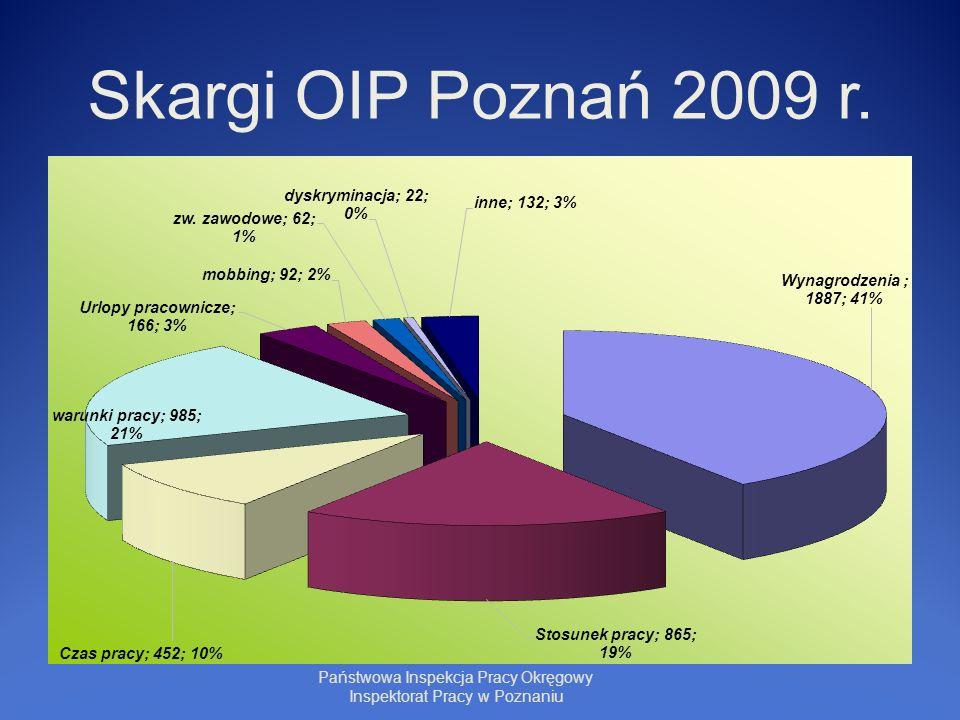 Skargi OIP Poznań 2009 r. Państwowa Inspekcja Pracy Okręgowy Inspektorat Pracy w Poznaniu