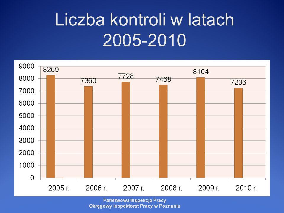 Kontrole w OIP w Poznaniu wg polskiej klasyfikacji działalności gospodarczej Państwowa Inspekcja Pracy Okręgowy Inspektorat Pracy w Poznaniu