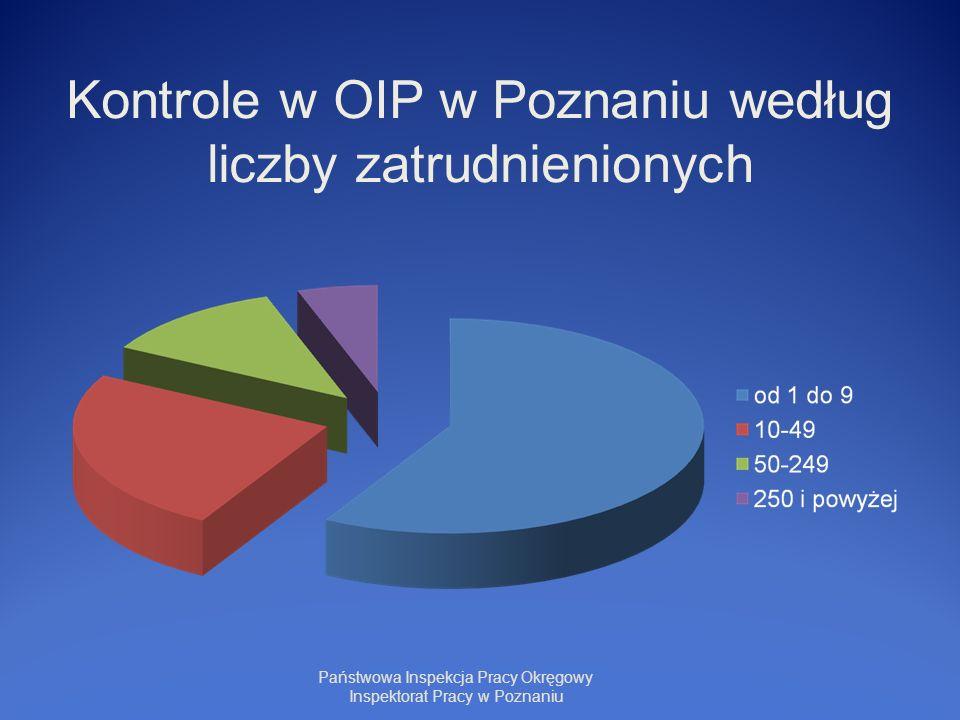Kontrole w OIP w Poznaniu według liczby zatrudnienionych Państwowa Inspekcja Pracy Okręgowy Inspektorat Pracy w Poznaniu