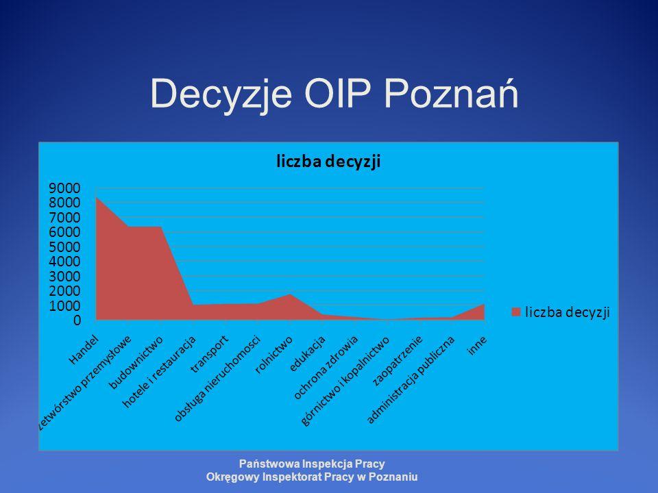 Decyzje OIP Poznań Państwowa Inspekcja Pracy Okręgowy Inspektorat Pracy w Poznaniu