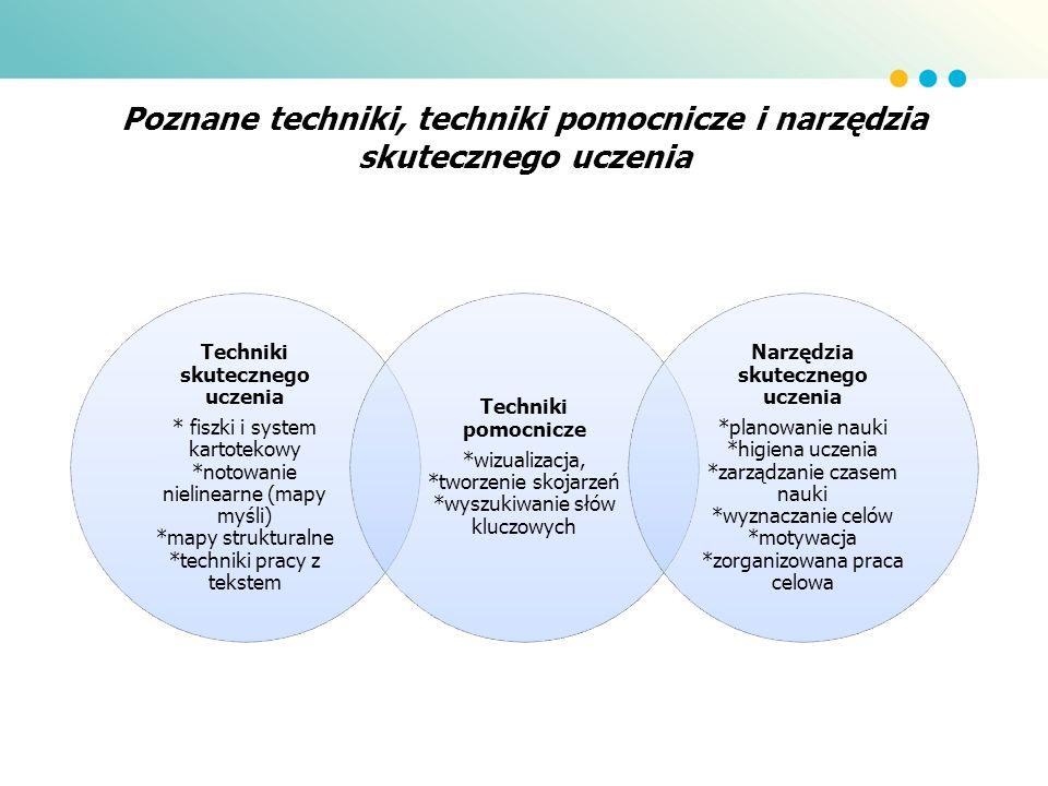 Poznane techniki, techniki pomocnicze i narzędzia skutecznego uczenia Techniki skutecznego uczenia * fiszki i system kartotekowy *notowanie nielinearn