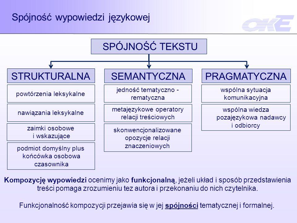 Spójność wypowiedzi językowej SPÓJNOŚĆ TEKSTU STRUKTURALNA SEMANTYCZNA powtórzenia leksykalne nawiązania leksykalne zaimki osobowe i wskazujące podmio