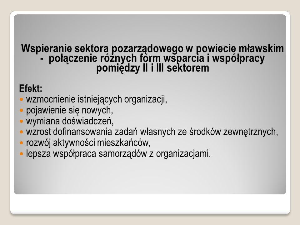 Centrum Organizacji Pozarządowych FINANSOWANIE: Możliwość finansowania projektu z POKL 5.4.2.