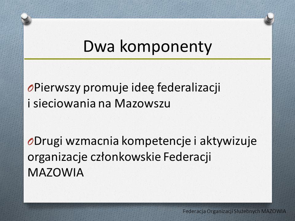 Dwa komponenty O Pierwszy promuje ideę federalizacji i sieciowania na Mazowszu O Drugi wzmacnia kompetencje i aktywizuje organizacje członkowskie Federacji MAZOWIA Federacja Organizacji Służebnych MAZOWIA