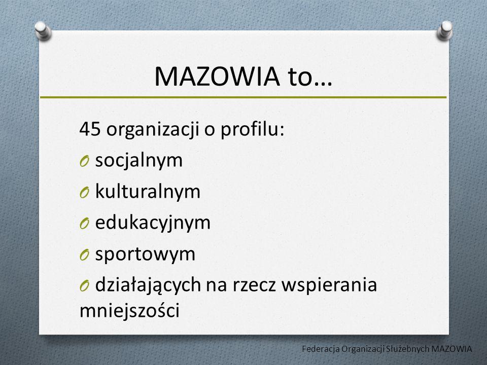 MAZOWIA to… 45 organizacji o profilu: O socjalnym O kulturalnym O edukacyjnym O sportowym O działających na rzecz wspierania mniejszości Federacja Organizacji Służebnych MAZOWIA