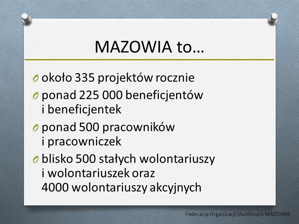 Federacja realizuje projekty w ramach następujących programów: O Wspieranie organizacji członkowskich Federacji, O Rozwój instytucjonalny sektora pozarządowego na Mazowszu, O Monitorowanie działań i współpraca z samorządową administracją publiczną.