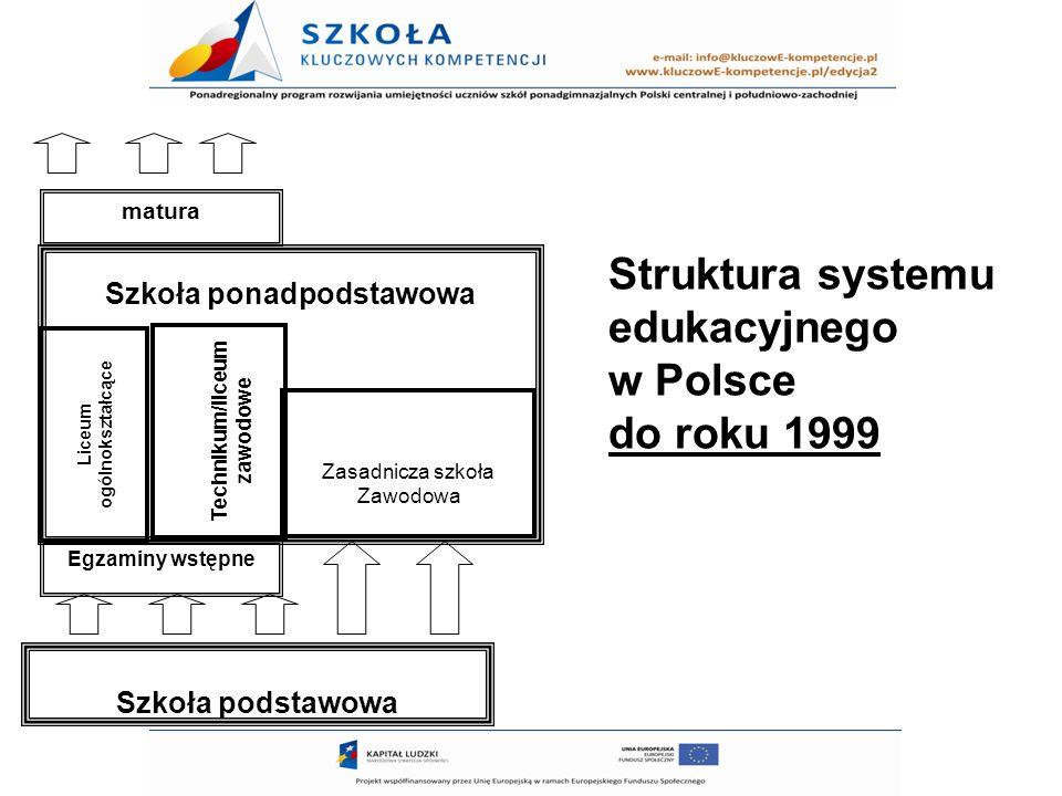 Struktura systemu edukacyjnego w Polsce do roku 1999 Szkoła ponadpodstawowa Szkoła podstawowa Egzaminy wstępne Liceum ogólnokształcące Technikum/liceu