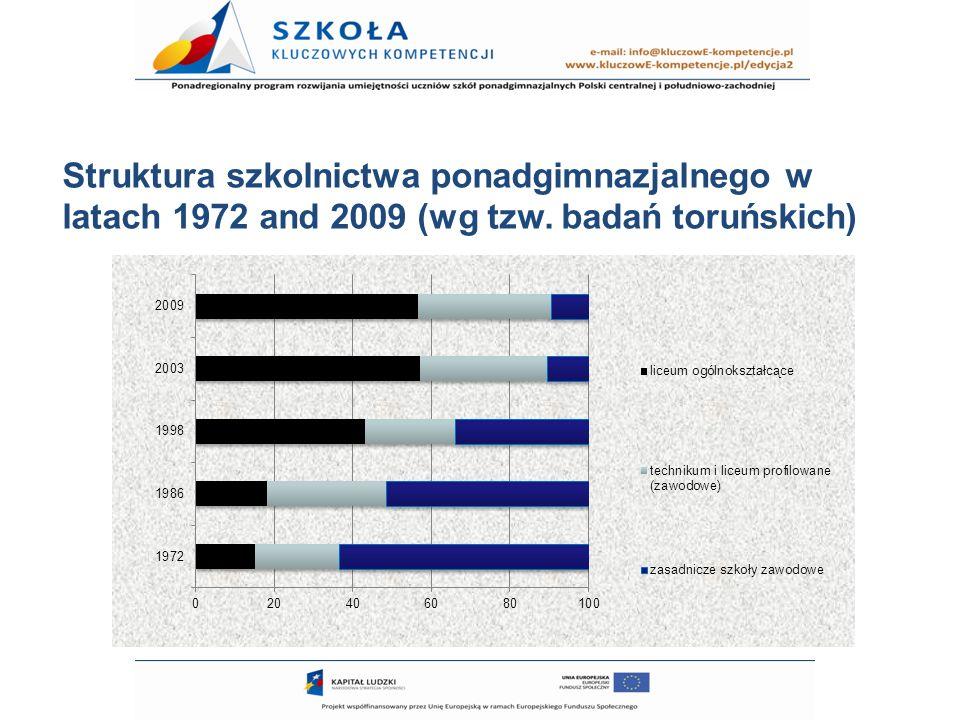 Struktura szkolnictwa ponadgimnazjalnego w latach 1972 and 2009 (wg tzw. badań toruńskich)