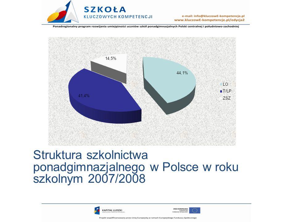 Struktura szkolnictwa ponadgimnazjalnego w Polsce w roku szkolnym 2007/2008