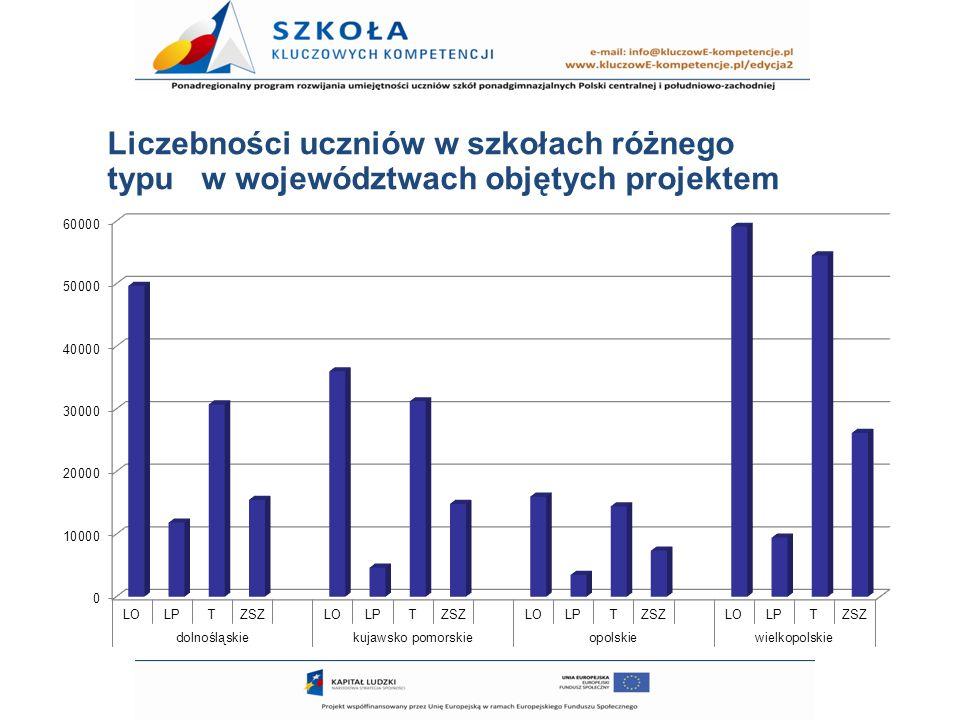 Liczebności uczniów w szkołach różnego typu w województwach objętych projektem