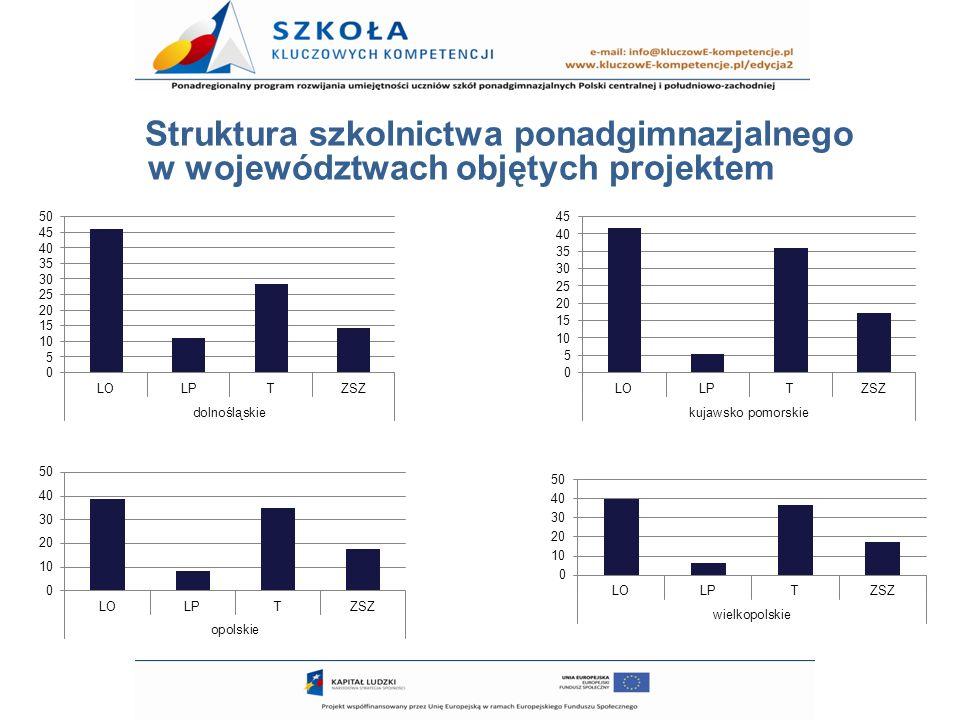 Struktura szkolnictwa ponadgimnazjalnego w województwach objętych projektem