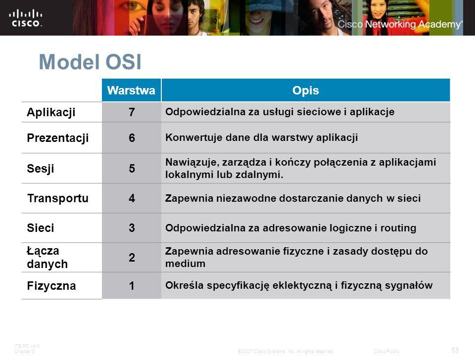 ITE PC v4.0 Chapter 8 63 © 2007 Cisco Systems, Inc. All rights reserved.Cisco Public Model OSI WarstwaOpis Aplikacji7 Odpowiedzialna za usługi sieciow