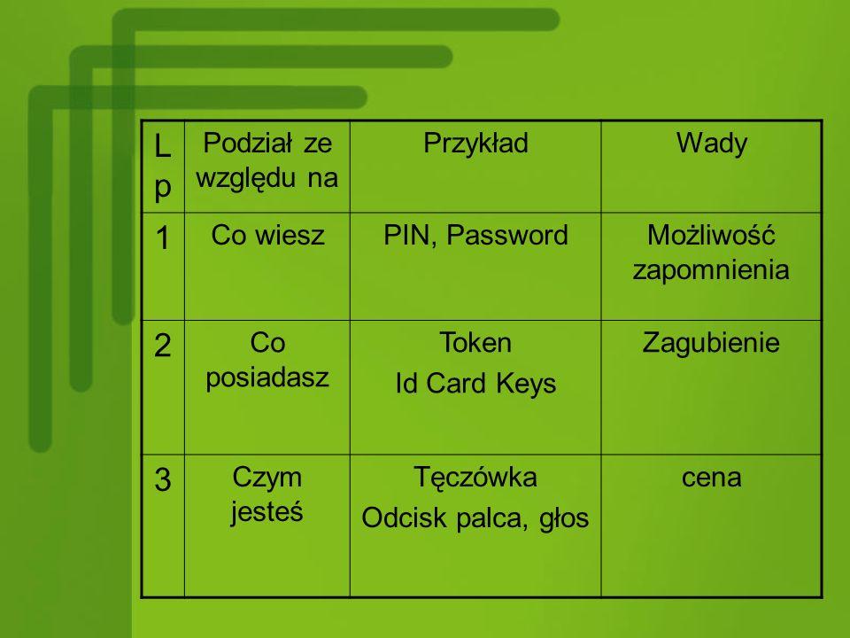 LpLp Podział ze względu na PrzykładWady 1 Co wieszPIN, PasswordMożliwość zapomnienia 2 Co posiadasz Token Id Card Keys Zagubienie 3 Czym jesteś Tęczówka Odcisk palca, głos cena