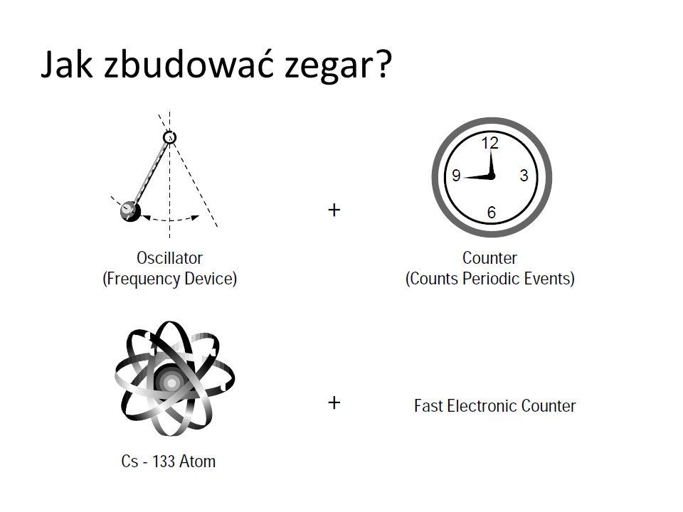 Jak zbudować zegar?