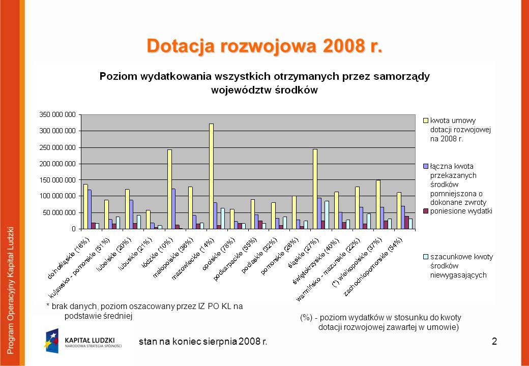 2 Dotacja rozwojowa 2008 r. stan na koniec sierpnia 2008 r. (%) - poziom wydatków w stosunku do kwoty dotacji rozwojowej zawartej w umowie) * brak dan