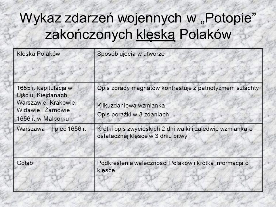 Wykaz zdarzeń wojennych w Potopie zakończonych klęską Polaków Klęska PolakówSposób ujęcia w utworze 1655 r. kapitulacja w Ujściu, Kiejdanach, Warszawi