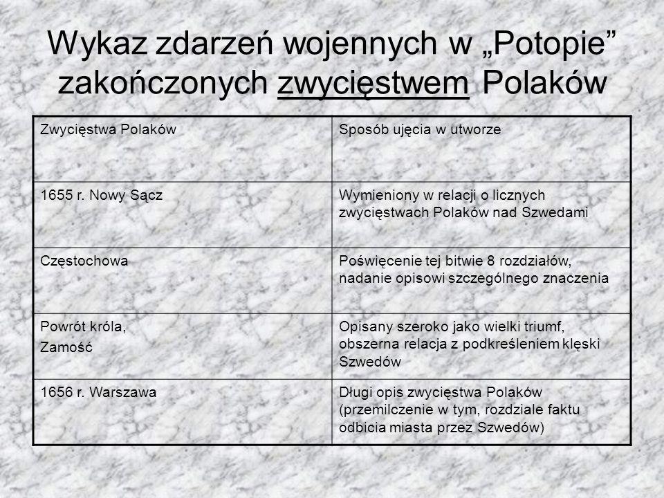 Wykaz zdarzeń wojennych w Potopie zakończonych zwycięstwem Polaków Zwycięstwa PolakówSposób ujęcia w utworze 1655 r. Nowy SączWymieniony w relacji o l