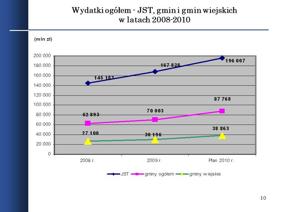 10 Wydatki ogółem - JST, gmin i gmin wiejskich w latach 2008-2010