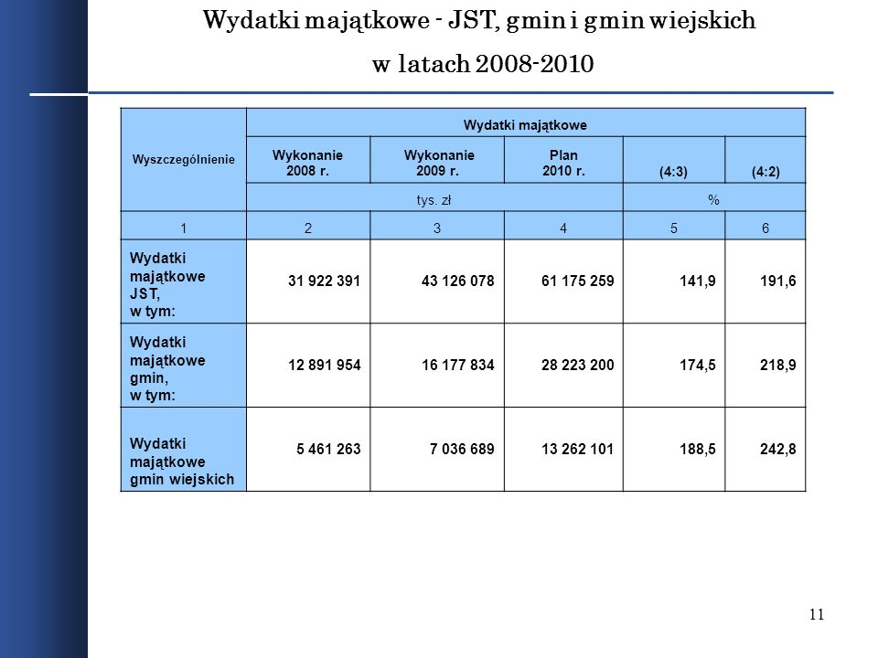 11 Wydatki majątkowe - JST, gmin i gmin wiejskich w latach 2008-2010 Wyszczególnienie Wydatki majątkowe Wykonanie 2008 r. Wykonanie 2009 r. Plan 2010