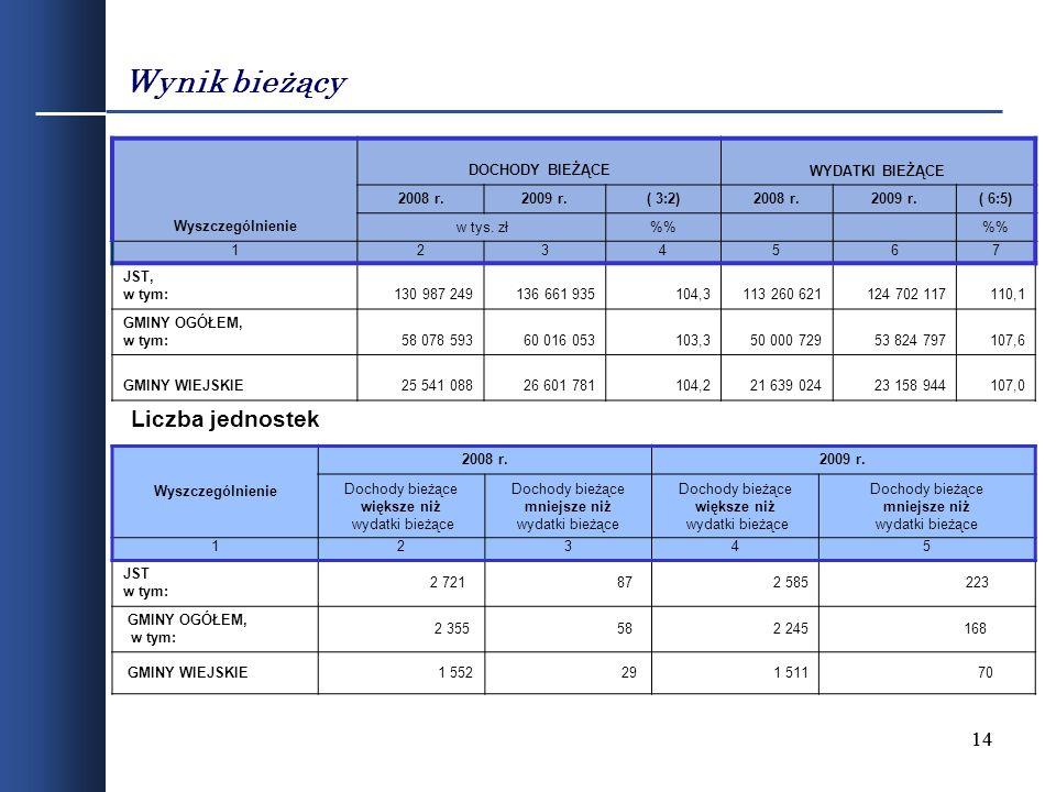 14 Wynik bieżący Wyszczególnienie 2008 r.2009 r. Dochody bieżące większe niż wydatki bieżące Dochody bieżące mniejsze niż wydatki bieżące Dochody bież