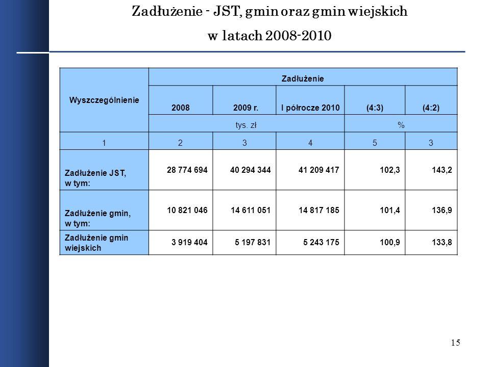 15 Zadłużenie - JST, gmin oraz gmin wiejskich w latach 2008-2010 Wyszczególnienie Zadłużenie 2008 2009 r.I półrocze 2010(4:3)(4:2) tys. zł% 123453 Zad