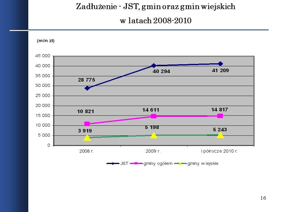 16 Zadłużenie - JST, gmin oraz gmin wiejskich w latach 2008-2010
